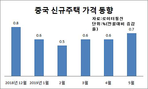 중국 경기부양책 속 5월 집값 49개월째 오름세