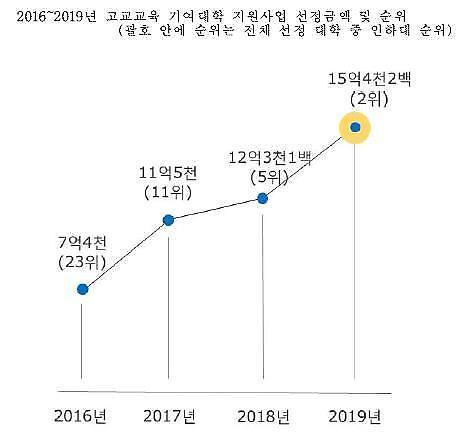 인하대, 고교교육 기여대학 지원 사업 예산 역대 최대 규모