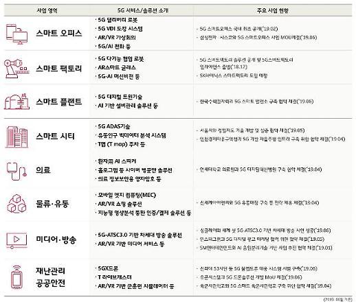 5G스마트오피스 소개한 SK텔레콤 중소기업의 5G파트너 되겠다