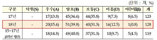 공공기관 경영평가 17곳 낙제점… 탁월한 기관 없었다
