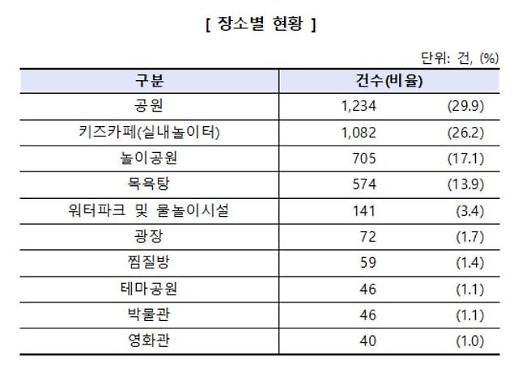 """소비자원 """"6~7월 공원‧키즈카페 어린이 안전사고 최다 발생"""""""