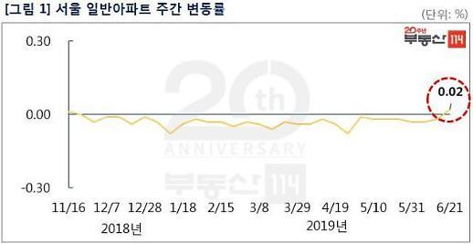 서울 아파트, 재건축에 이어 일반 아파트도 동반 상승