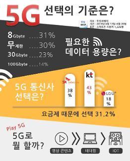 5G 전환 시 최우선 고려 사항은 요금제