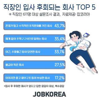 """""""입사 후회 회사 1위, 꼰대 많은 회사"""""""