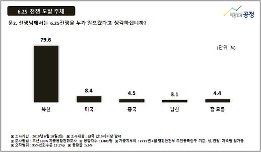6·25전쟁은 누가 일으켰나요? 미국·중국·남한 등 답변 16%