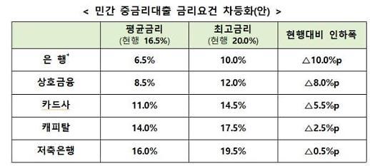 7월부터 중금리대출 금리 최대 10%p 인하
