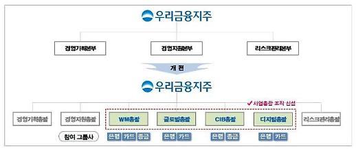 우리금융, WM∙글로벌∙CIB∙디지털사업총괄 조직 신설