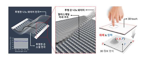 '3D 터치 시대 도래' 곡면 디스플레이에 활용… 터치위치&압력 동시 측정