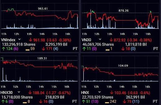 [베트남증시] VN, 은행주 부진에 다시 하락…960선은 유지