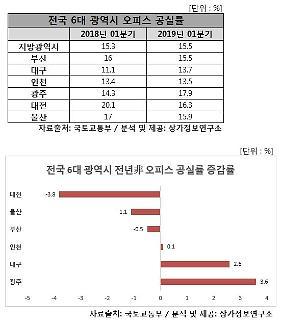 전국 6대 광역시 오피스 평균 공실률 전년비 0.2%p 상승