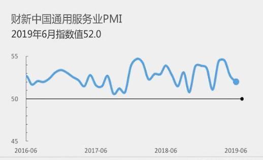 中 6월 차이신 서비스업 PMI 52.0...4개월래 최저
