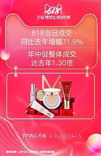 에이블씨앤씨 미샤, 중국 '6·18행사'서 전년 대비 39% 신장