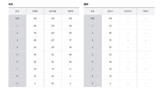 2019 7월 모의고사 실시간 등급컷 공개