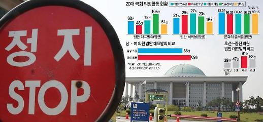 [20대 국회 결산] 법안통과율 고작 29%…입법 포기한 낙제점 입법부