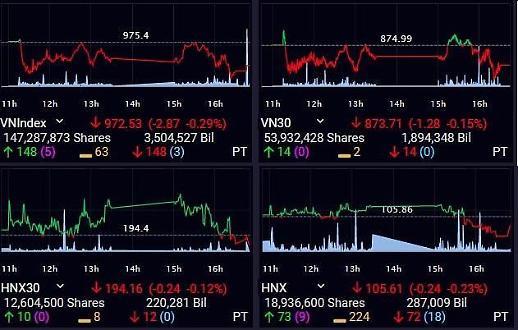 [베트남증시] 빈그룹·철강株 부진 VN 연일 하락…970선 한때 위태