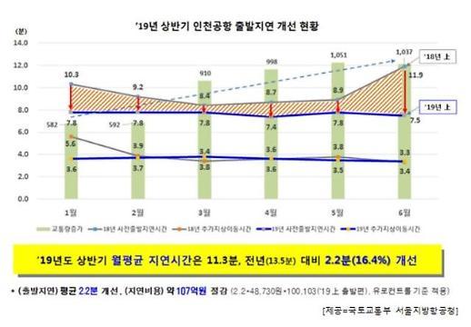 상반기 인천공항 항공기 출발 지연 시간 전년比 2.2분 감소
