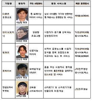 스마트미디어 중소벤처 5개사, '전주X 캠프'서 신서비스 발표