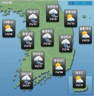 [오늘의 날씨 예보] 대서 폭염특보, 오후 한때 소나기…미세먼지 농도 한때 나쁨