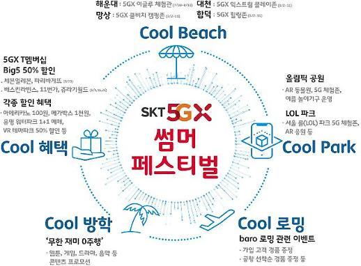 '해운대‧대천' 등 주요 해수욕장, 'SKT 5GX 썸머 패스티벌' 장으로 바뀐다