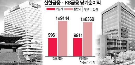 50억이 리딩금융그룹 갈랐다…이번에도 KB 누른 신한