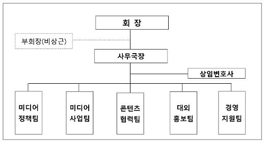 케이블TV방송협회, 5팀 사무국장 체제로 '축소'… 이용식 국장 임명