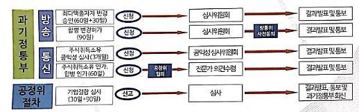'LG유플러스-CJ헬로'‧SK텔레콤-티브로드' M&A심사 장기화 조짐