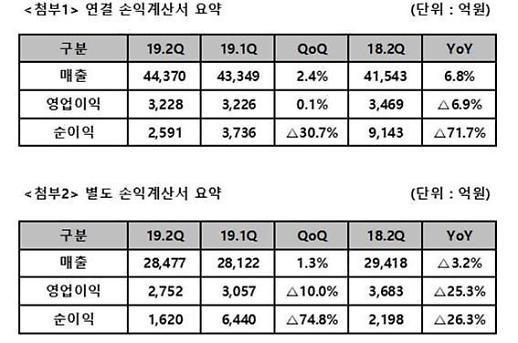 """SK텔레콤 2분기 영업익 감소… 미디어‧보안‧커머스에서 '만회"""""""