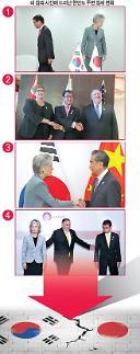 [이슈분석:  동·북아 정세변화와 한·일 갈등] 네 장의 사진에 드러난 한·미·일 동맹의 현주소