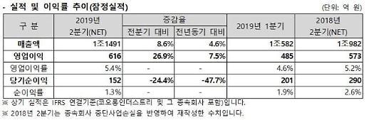 코오롱인더 2분기 매출 1조1491억원, 영업이익 616억원