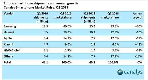 화웨이 제재 효과...삼성전자·샤오미, 유럽시장에서 점유율 껑충