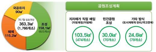 지자체 공원일몰제 대응 현황 발표…2023년까지 총 363㎢ 부지 중 158㎢ 공원 조성 목표
