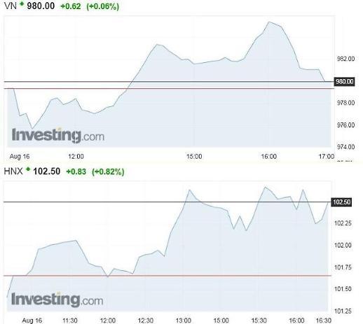 [베트남증시] VN, 금융株 강세에 오르다가 마감 전 상승폭 줄여…980선 안착