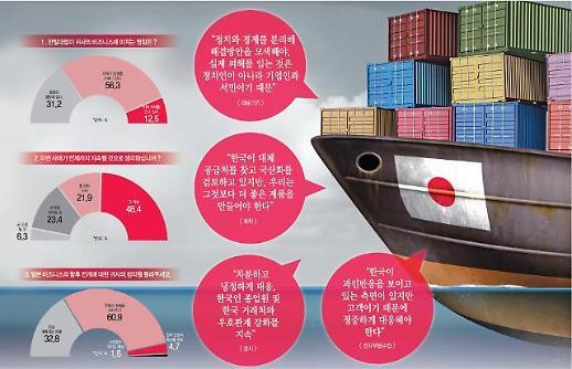 [아주경제·NNA 韓日기업 공동조사] ④ 日기업 70% 한일관계 악화 영향 우려 장기화 피할 수 없다