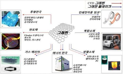 韓, 꿈의 신소재 그래핀·은나노 日 제치고 국제표준 선점
