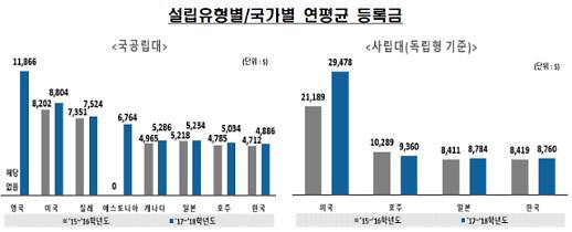 韓 사립대 등록금, OECD 중 4위…국공립대는 8위