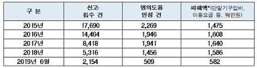 휴대전화 명의도용 8000건, 피해액만 70억