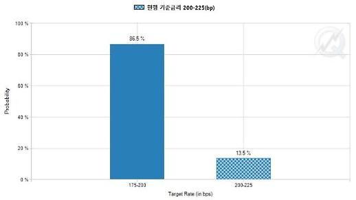 美연준 9월 0.25%P 금리인하 전망...12월 한번 더?