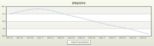 21개월째 하락 경제 심리지수…20일 경기정점 판단
