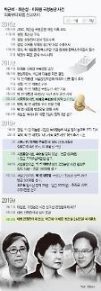 박근혜 前대통령, 16일 외부병원 입원...어깨 수술 예정