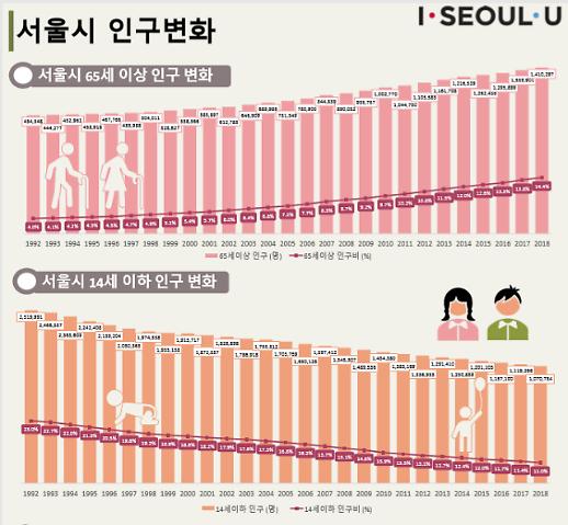 서울, 고령사회 첫 진입…인구 1000만도 곧 붕괴
