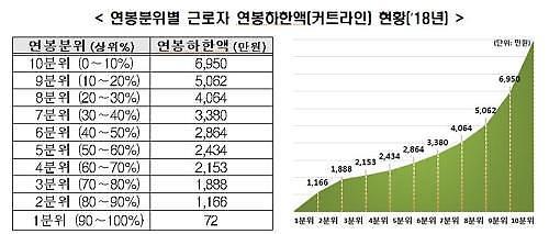한경연 지난해 근로자 평균연봉 3634만원...1억이상 49만명