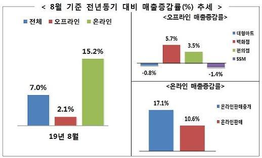 8월 유통업체 매출 전년 대비 7.0%↑…추석 선물세트 판매 증가