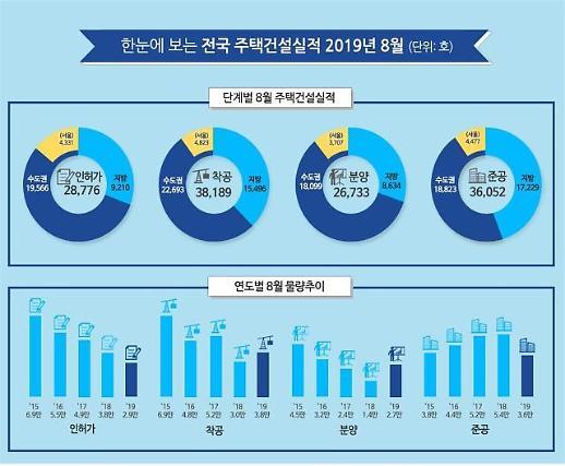 8월 서울 분양 실적 전년比 2.6배↑…분양가 상한제 예고에 밀어내기