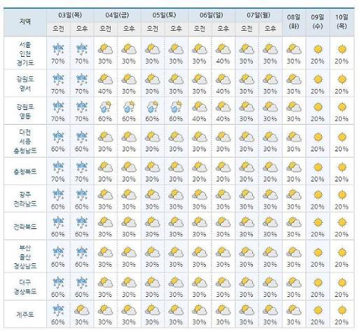 [이번주 날씨] 기상청 18호 태풍 미탁x동풍 영향 폭우+강풍…미세먼지는?