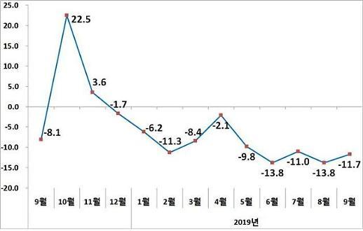 9월 수출, 447억 달러로 11.7%↓…10개월 연속 마이너스(종합)