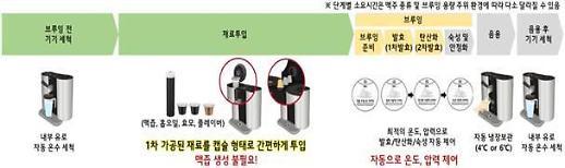 가정용 수제 맥주 제조기 LG홈브루 시음 행사 가능