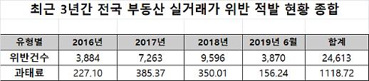 [2019 국감] 3년간 부동산 실거래가 위반 2만5000여건...과태료 1000억 넘어