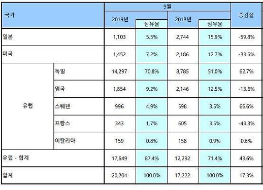 9월 수입차 판매, 2만대 돌파…일본차 전년比 60% `급감`