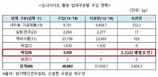 """[2019 국감] """"라돈침대 사태 1년 지났는데…모나자이트 3.35톤 행방묘연"""""""