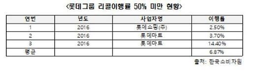 """[2019 국감] """"롯데 리콜이행률 6.87%에 불과…소비자 피해 나몰라라"""""""